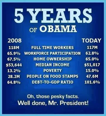 7 Years of Obama's Economics